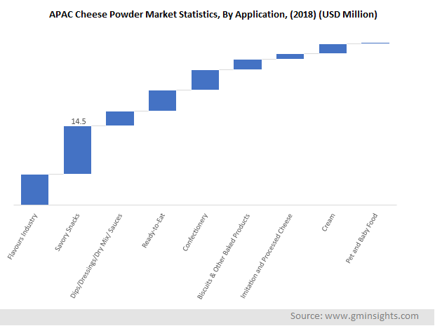 APAC Cheese Powder Market, By Application
