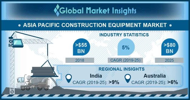 Asia Pacific Construction Equipment Market