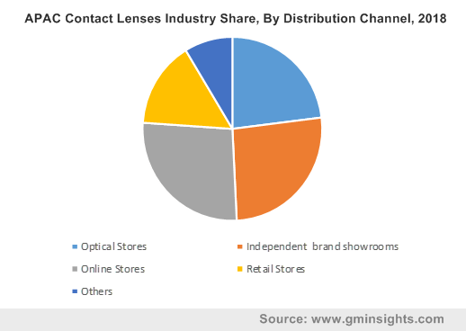 APAC Contact Lenses Industry Share, By Distribution Channel, 2018