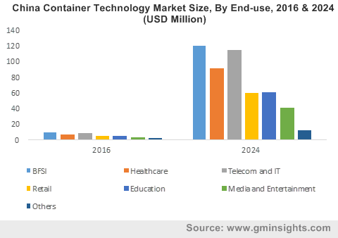 China Container Technology Market Size, By End-use, 2016 & 2024 (USD Million)