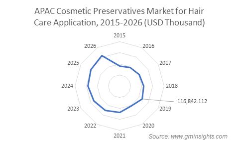 APAC Cosmetic Preservatives Market for Haircare Application