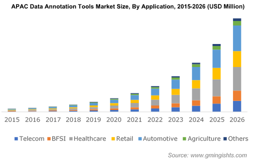 APAC Data Annotation Tools Market By Application