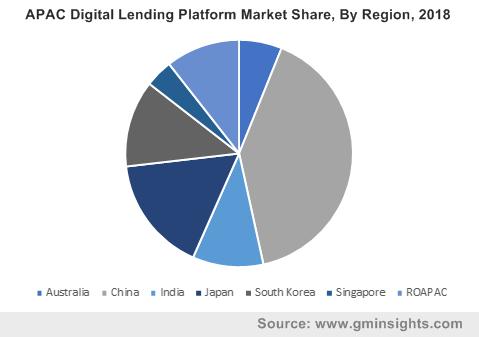 APAC Digital Lending Platform Market Share, By Region, 2018
