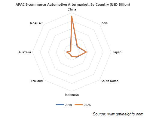 APAC E-commerce Automotive Aftermarket Share