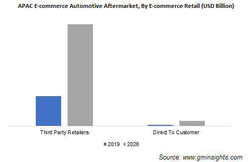 APAC E-commerce Automotive Aftermarket Size