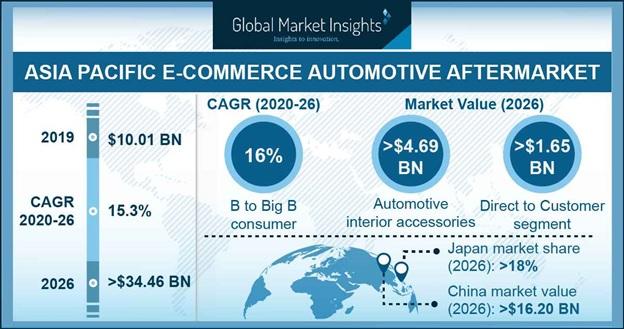 APAC E-commerce Automotive Aftermarket