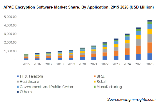 APAC Encryption Software Market Share
