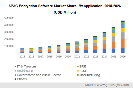 APAC Encryption Software Market By Application