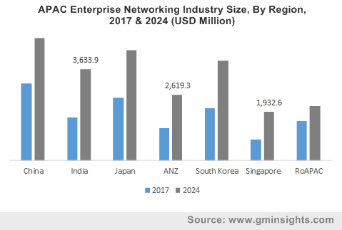 APAC Enterprise Networking Industry Size, By Region, 2017 & 2024 (USD Million)