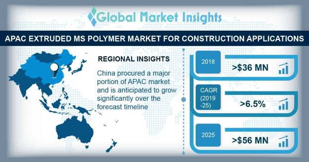 Asia Pacific Extruded MS Polymer Market