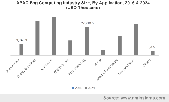 APAC Fog Computing Industry By Application