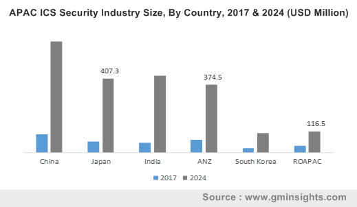 APAC ICS Security Industry Size, By Country, 2017 & 2024 (USD Million)