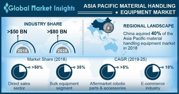 Asia Pacific Material Handling Equipment Market