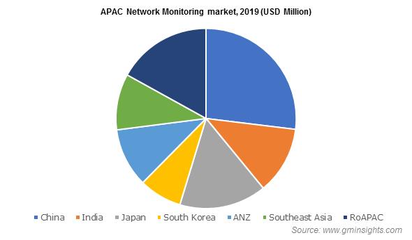 APAC Network Monitoring market