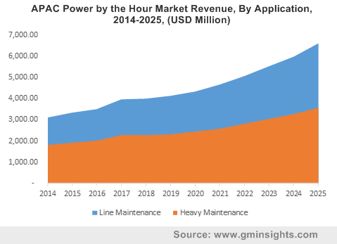 APAC Power by the Hour Market By Application