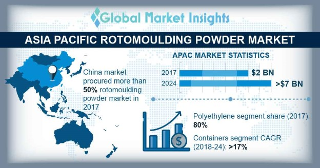 Asia Pacific Rotomoulding Powder Market, By Material, 2017 & 2024 (USD Million)