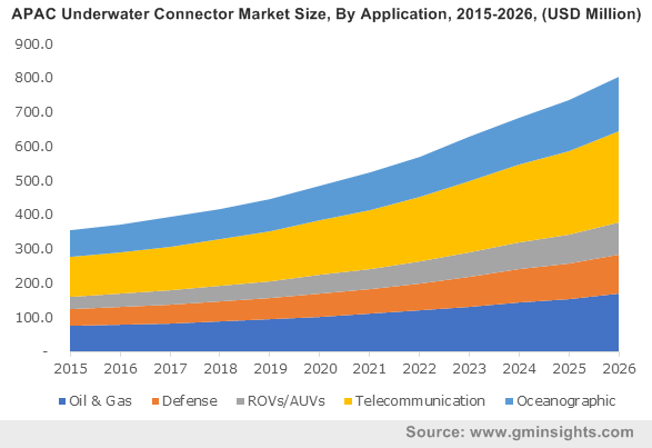 APAC Underwater Connector Market By Application