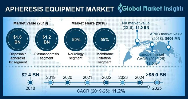 U.S. Apheresis Equipment Market, By Product, 2018 & 2025 (USD Million)