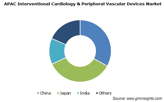 APAC Interventional Cardiology & Peripheral Vascular Devices Market