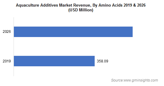 Aquaculture Additives Market