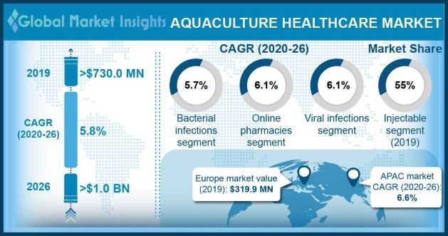 Aquaculture Healthcare Market