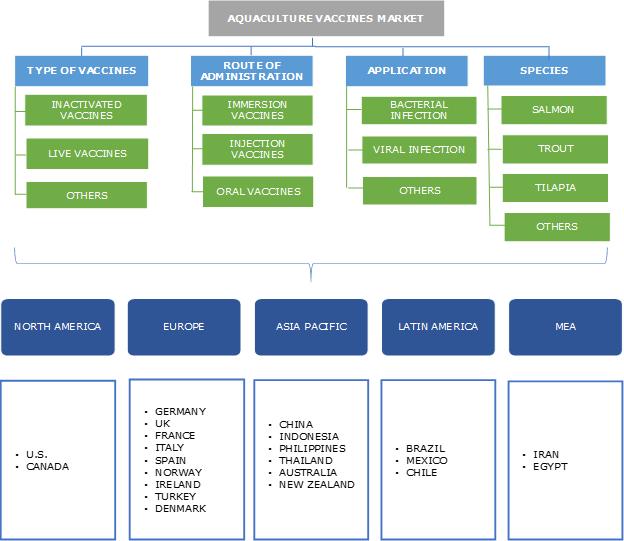 Aquaculture Vaccines Market Segmentation