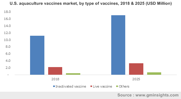 U.S. aquaculture vaccines market, by type of vaccines, 2018 & 2025 (USD Million)