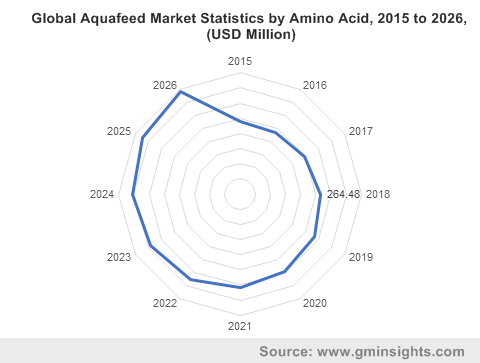 Aquafeed & Aquaculture Additives Market