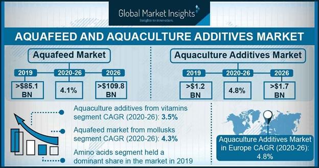 Global Aquafeed Market