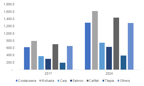Europe Aquafeed Market Size, By End-Use, 2016 & 2024, (USD Million)