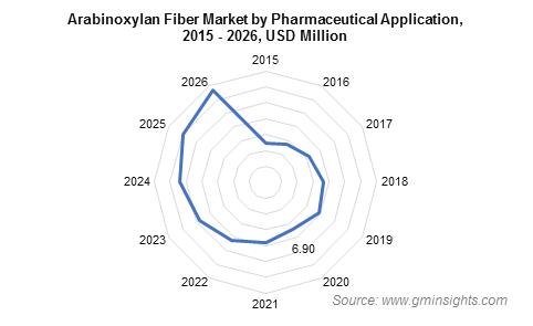 Arabinoxylan Fiber Market by Pharmaceutical Application