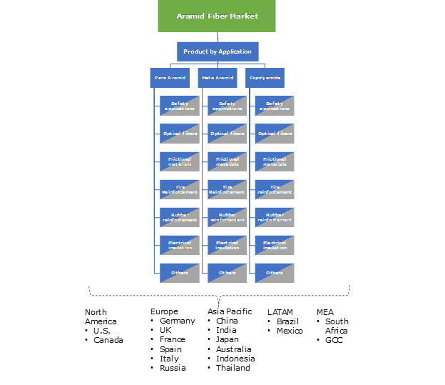 Aramid Fiber Market Share, Growth Outlook - Industry PDF Report 2024