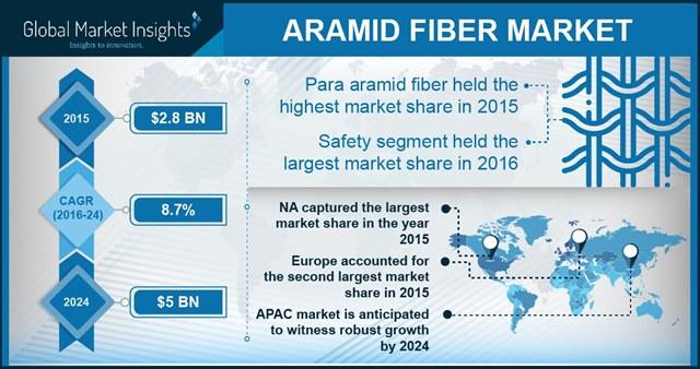 Aramid Fiber Market