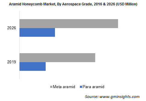 Aramid Honeycomb Market by Aerospace Grade