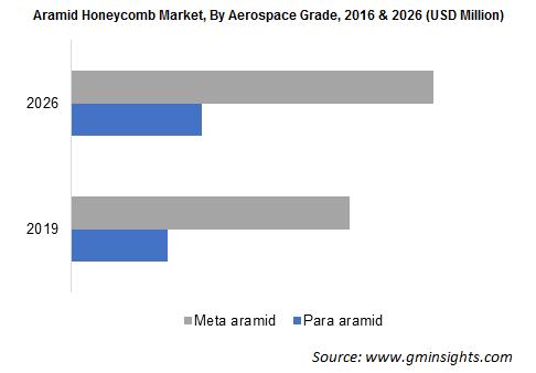 Aramid Honeycomb Market by Aerospace Grade