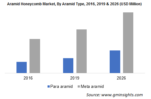 Aramid Honeycomb Market by Aramid Type