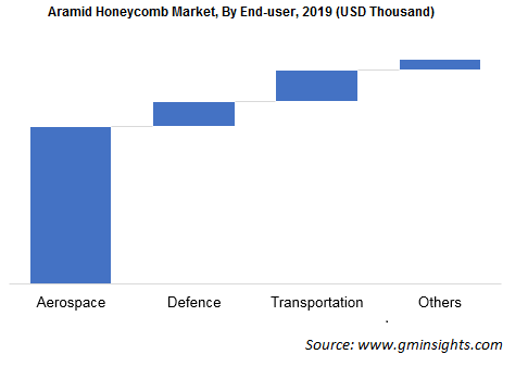 Aramid Honeycomb Market by End User