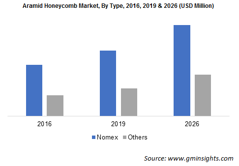 Aramid Honeycomb Market by Type