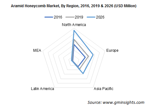 Aramid Honeycomb Market by Region