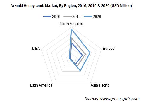 Aramid Honeycomb Market by Region