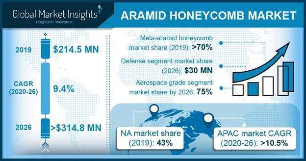 Aramid Honeycomb Market Statistics
