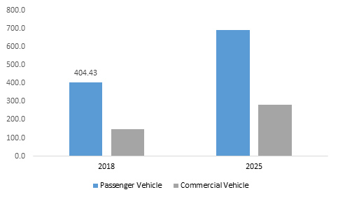 Argentina Automotive Diagnostic Scan Tools Industry Revenue, By Vehicle Type, 2018 & 2025 (USD Million)