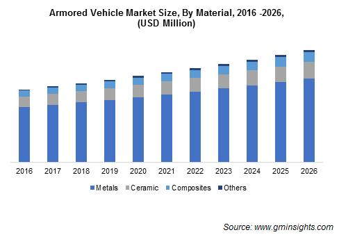 Armored vehicle Market Size