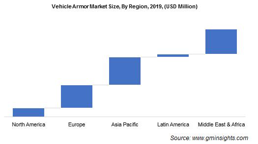 Global Vehicle Armor Market Share