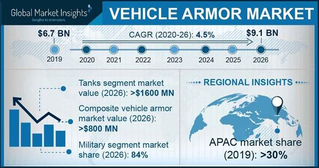 Vehicle Armor Market