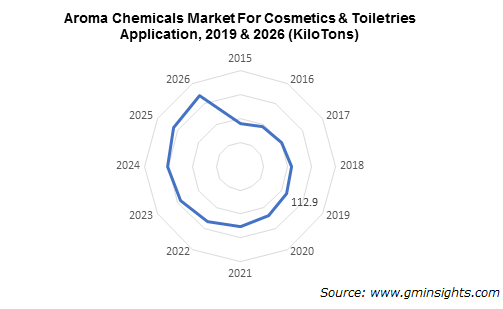 Aroma Chemicals Market for Cosmetics & Toiletries Application