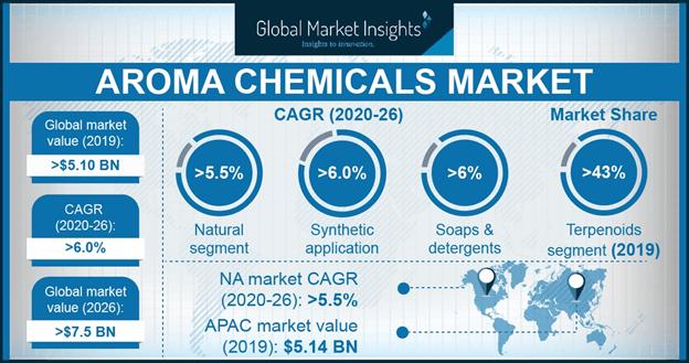 Aroma Chemicals Market Statistics
