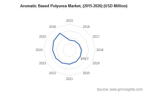 Polyurea Market from Aromatic Polyurea Segment