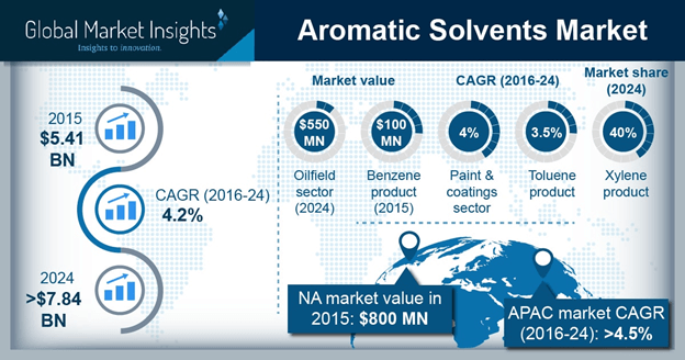 U.S. Aromatic Solvents Market size, 2013-2024 (USD Million)
