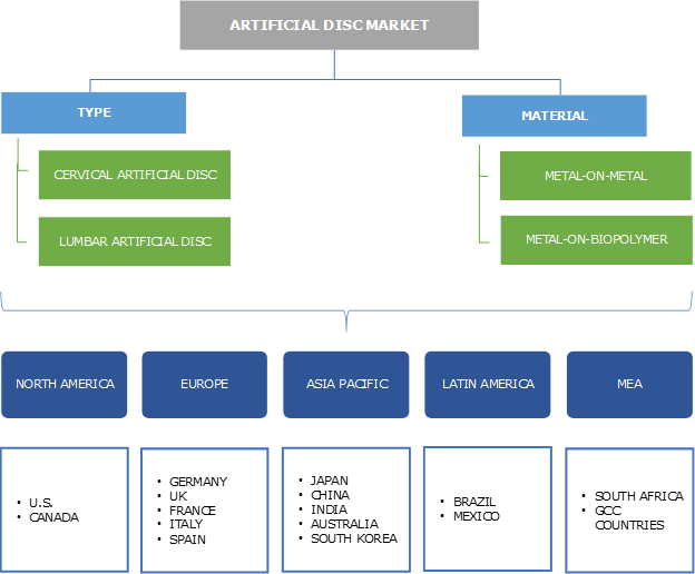 Artificial Disc Market Segmentation
